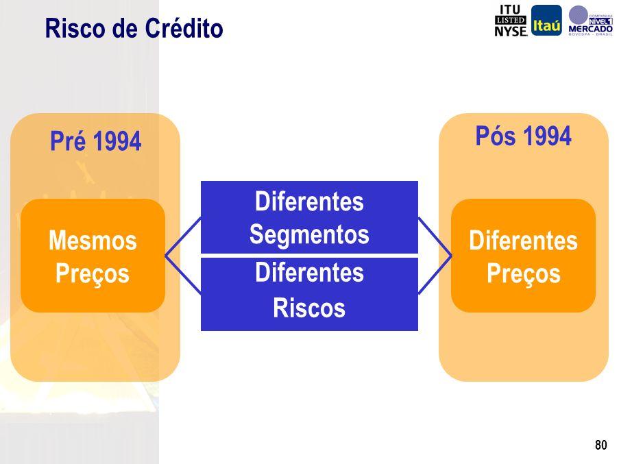 79 Juros Câmbio Risco Brasil Pré 1994 Controle Pelo Governo Pós 1994 Mercado Livre Risco de Mercado