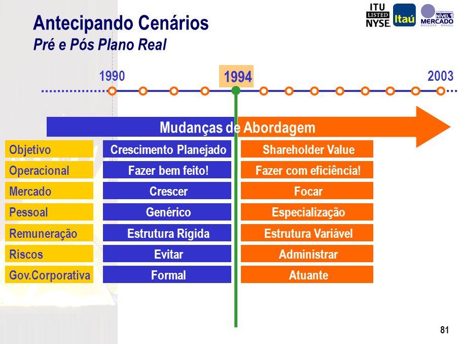 80 Diferentes Segmentos Diferentes Riscos Pré 1994 Mesmos Preços Pós 1994 Diferentes Preços Risco de Crédito