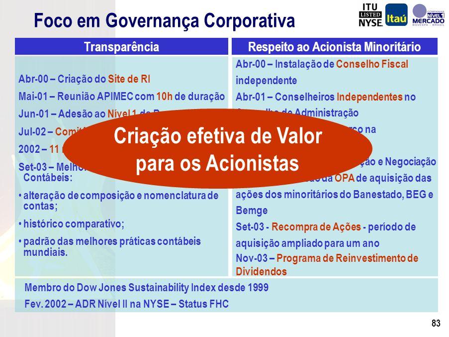 82 Foco em Governança Corporativa Abr-00 – Criação do Site de RI Mai-01 – Reunião APIMEC com 10h de duração Jun-01 – Adesão ao Nível 1 da Bovespa Jul-02 – Comitês de Divulgação e Negociação 2002 – 11 reuniões APIMEC (inédito no Brasil) Set-03 – Melhoria Qualitativa das Dem.
