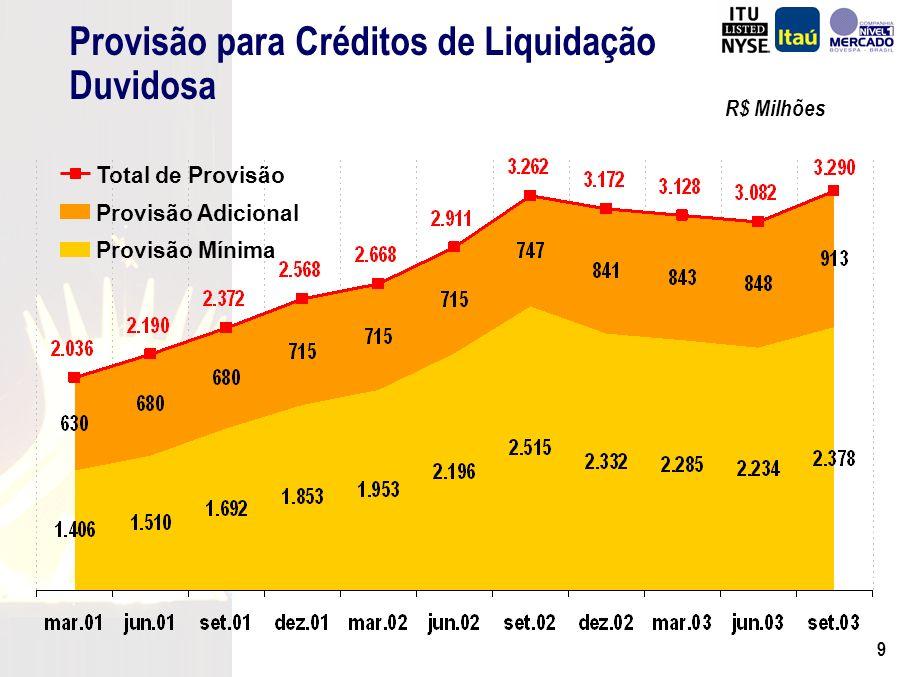 8 Operações de Crédito Operações de Crédito e Garantias R$ Milhões (*) Em 30 de Setembro de 2003 26.927 31.323 30/09/2003 Itaú Holding sem BBA e FIAT Operações de Crédito Op.