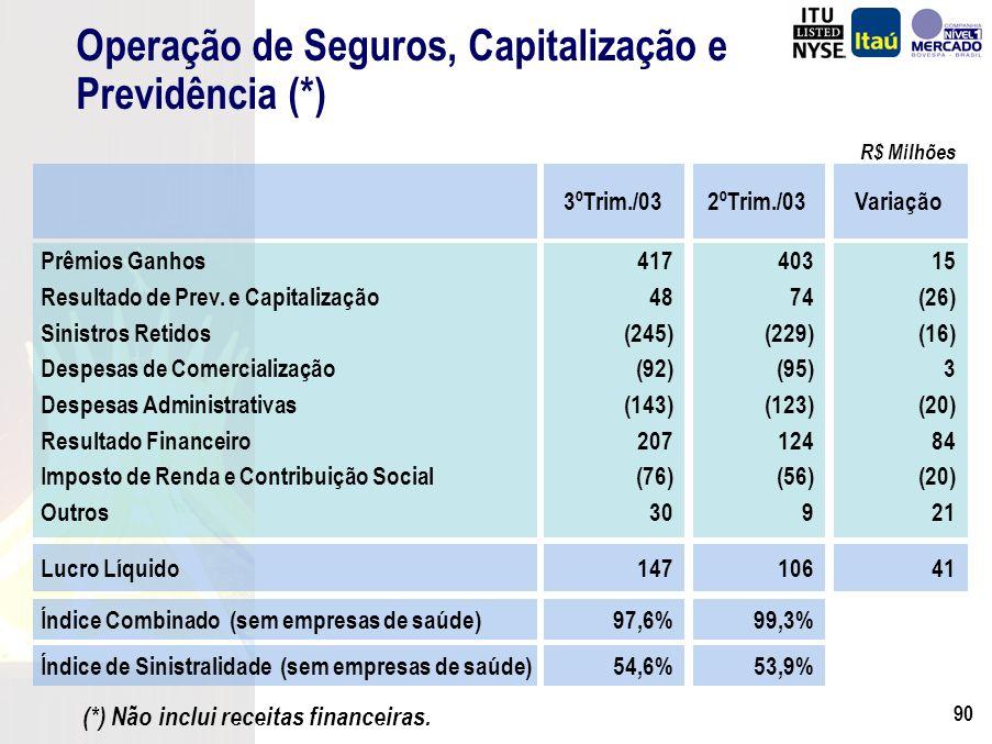 89 Market Share por Faturamento (%) Cartões de Crédito Market Share por Faturamento (%) Itaucard Credicard Bradesco Banco do Brasil Unibanco 1997 9,7% n.d.