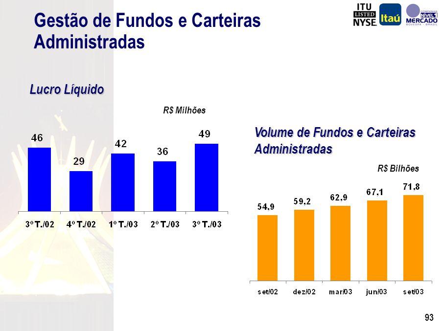 92 Acordo com a AGF Brasil Seguros Contrato com a AGF Brasil Seguros e a AGF do Brasil Participações Ltda, para a aquisição do Banco AGF, da empresa AGF Vida e Previdência e da carteira de vida em grupo da AGF Seguros, totalizando R$ 243 milhões.