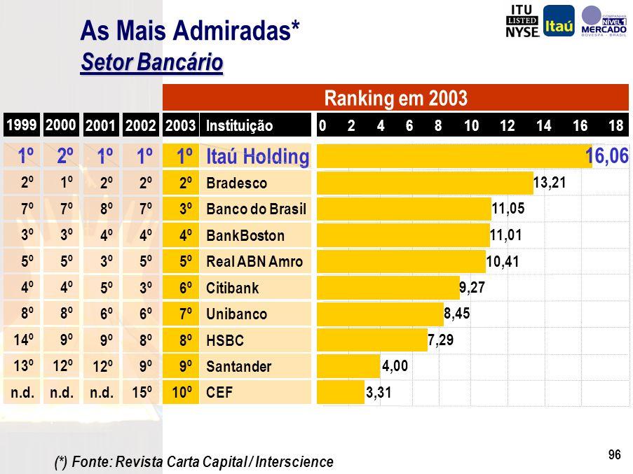 Atualização da Marca ItaúRevitalização 1972 1992 2003 Marca Atual