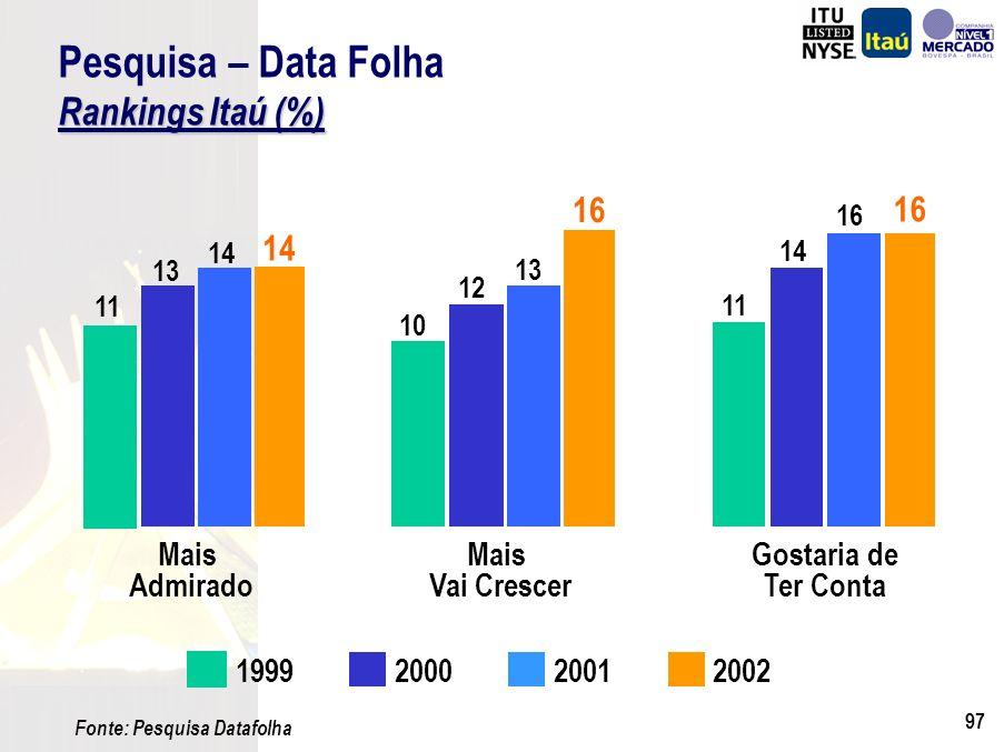 96 Itaú Holding Bradesco Banco do Brasil BankBoston Real ABN Amro Citibank Unibanco HSBC Santander CEF Instituição0 2 4 6 8 10 12 14 16 18 13,21 11,05 11,01 10,41 9,27 8,45 7,29 4,00 3,31 Setor Bancário As Mais Admiradas* Setor Bancário (*) Fonte: Revista Carta Capital / Interscience 1º 2º 8º 4º 3º 5º 6º 9º 12º n.d.