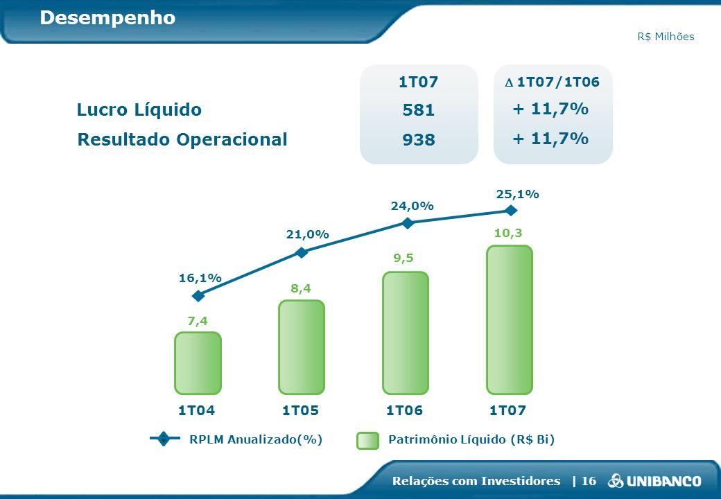 Relações com Investidores | 16 21,0% RPLM Anualizado(%)Patrimônio Líquido (R$ Bi) Lucro Líquido + 11,7% 1T07/1T06 1T07 581 938 Resultado Operacional D