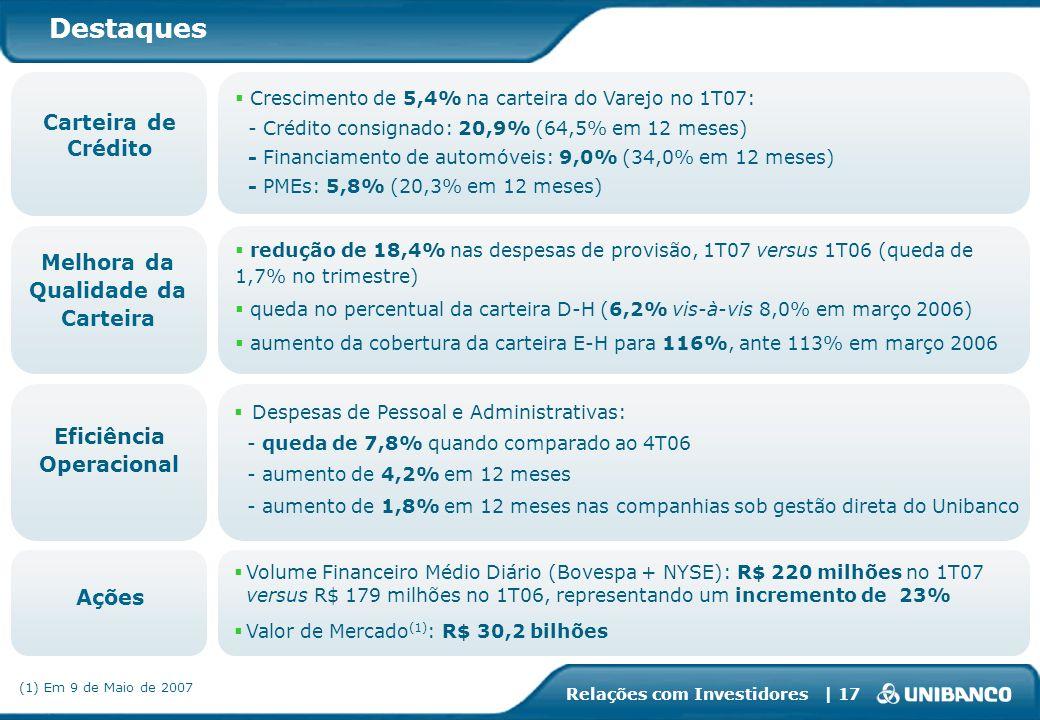 Relações com Investidores | 17 Destaques Crescimento de 5,4% na carteira do Varejo no 1T07: - Crédito consignado: 20,9% (64,5% em 12 meses) - Financia