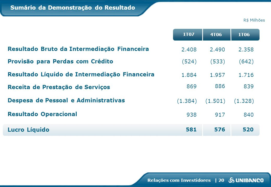 Relações com Investidores | 20 Sumário da Demonstração do Resultado R$ Milhões 1.8841.957 869 886 (1.384)(1.501) 938917 581 576 1.716 839 (1.328) 840