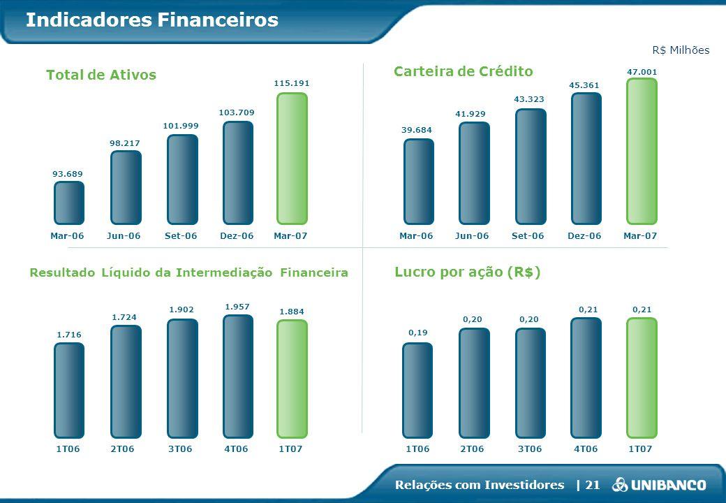 Relações com Investidores | 21 Indicadores Financeiros Resultado Líquido da Intermediação Financeira Total de Ativos Carteira de Crédito Lucro por açã