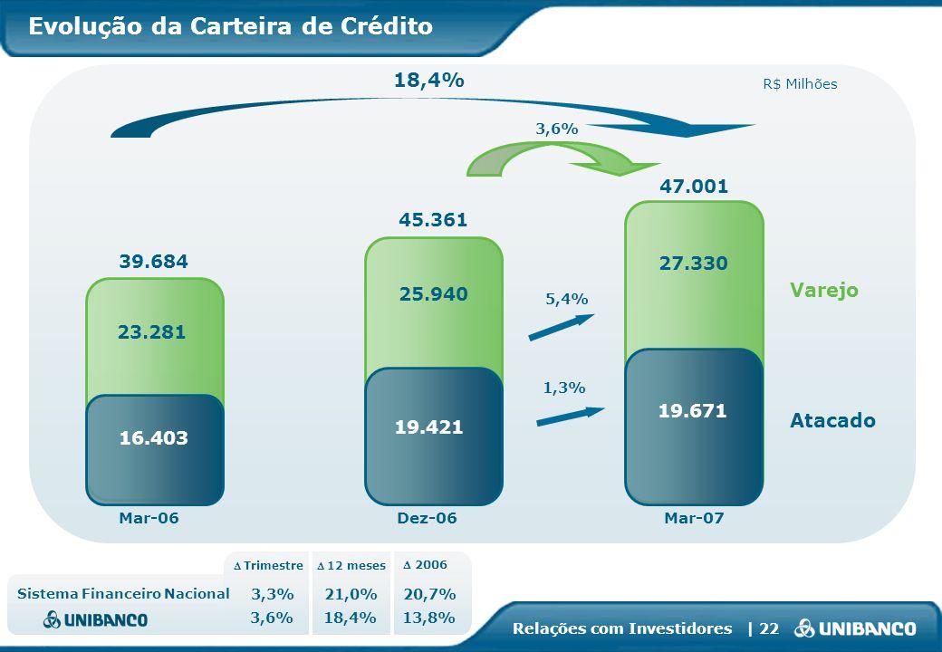 Relações com Investidores | 22 18,4% Dez-06Mar-07 3,6% 5,4% Mar-06 Atacado Varejo R$ Milhões 39.684 45.361 1,3% 25.940 23.281 19.421 16.403 47.001 27.