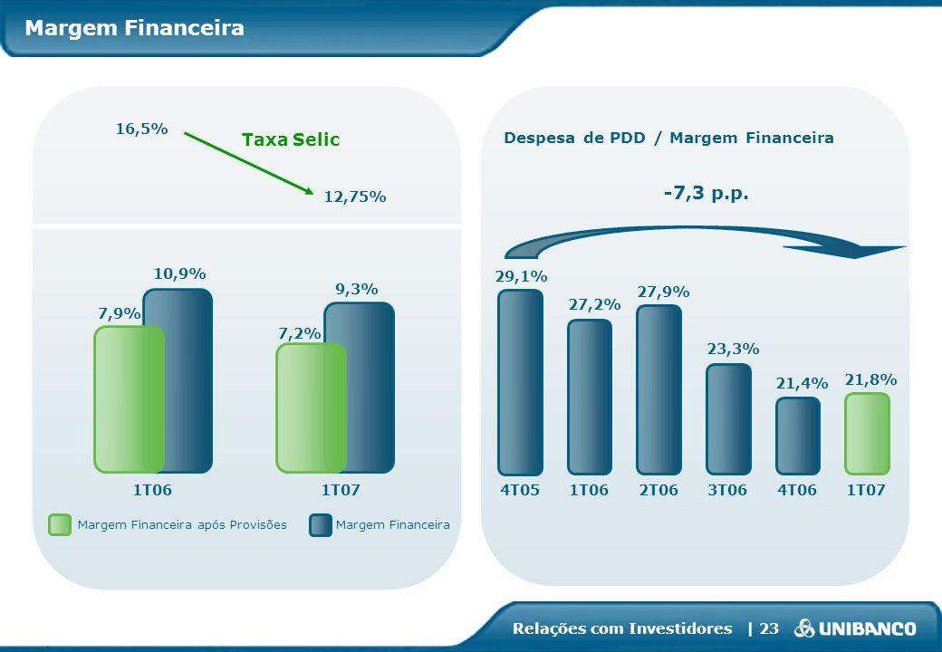 Relações com Investidores | 23 1T061T07 9,3% 10,9% 7,9% Margem Financeira após ProvisõesMargem Financeira 23,3% 21,8% 27,2% 27,9% Despesa de PDD / Mar