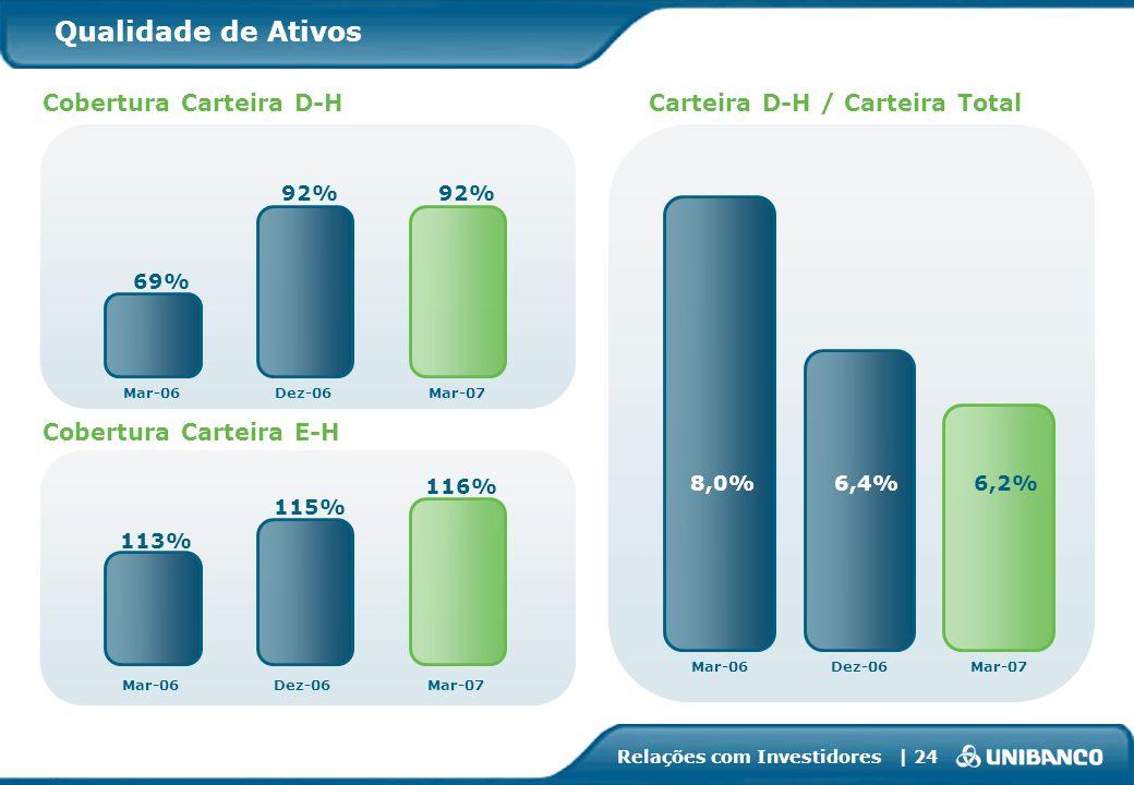 Relações com Investidores | 24 6,2%6,4%8,0% Mar-06Dez-06Mar-07 Qualidade de Ativos Carteira D-H / Carteira Total Cobertura Carteira E-H Cobertura Cart