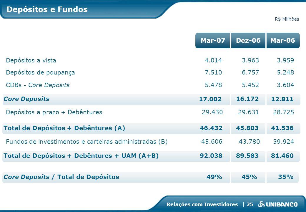 Relações com Investidores | 25 3.963 6.757 5.452 16.172 29.631 89.583 45.803 43.780 45% Depósitos a vista Depósitos de poupança CDBs - Core Deposits C