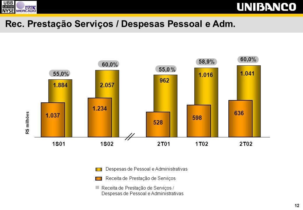 12 Rec. Prestação Serviços / Despesas Pessoal e Adm.
