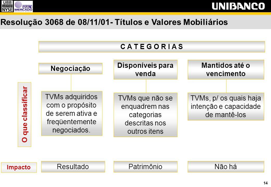 14 Resolução 3068 de 08/11/01- Títulos e Valores Mobiliários Negociação C A T E G O R I A S TVMs adquiridos com o propósito de serem ativa e freqüentemente negociados.