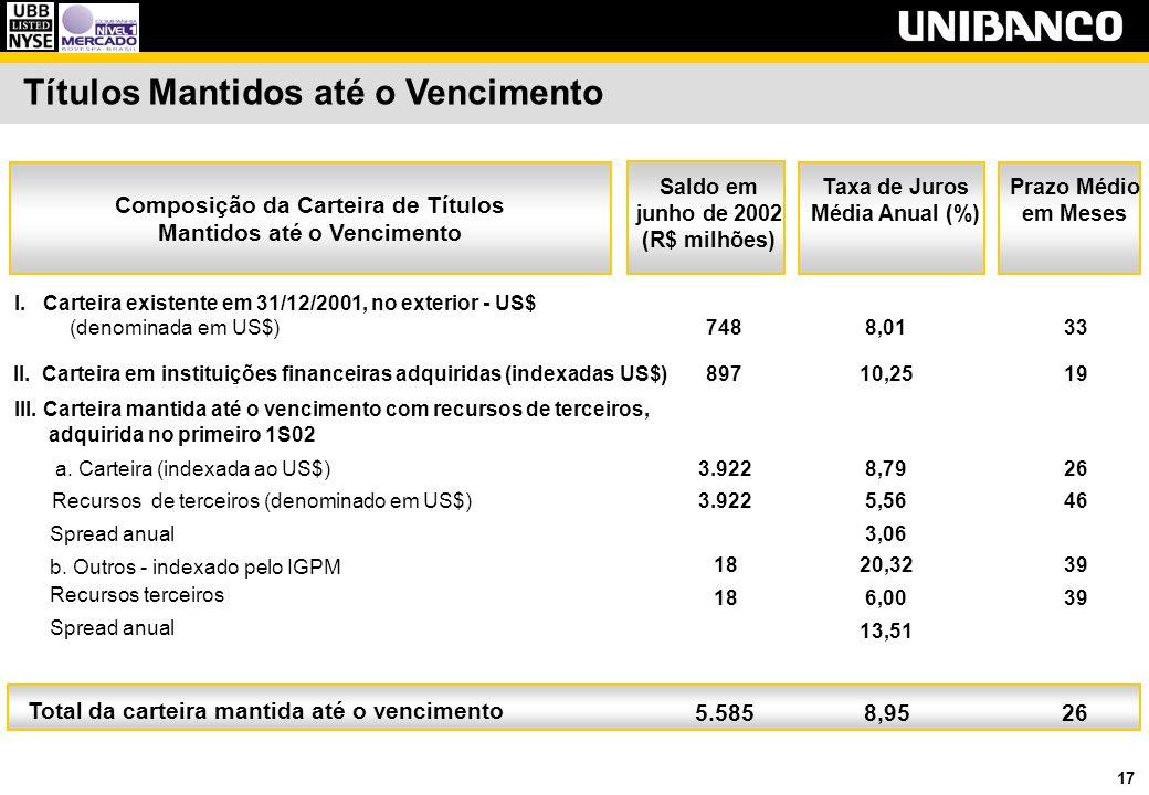 17 Saldo em junho de 2002 (R$ milhões) Taxa de Juros Média Anual (%) I.