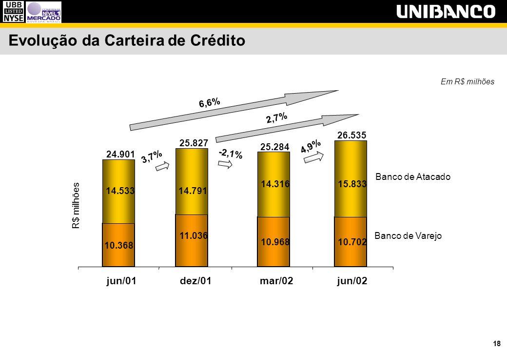 18 Evolução da Carteira de Crédito Em R$ milhões -2,1% Banco de Atacado Banco de Varejo 4,9% 11.036 10.968 14.316 14.791 dez/01mar/02jun/02 25.827 25.284 10.702 15.833 26.535 3,7% 10.368 14.533 jun/01 24.901 R$ milhões 6,6% 2,7%