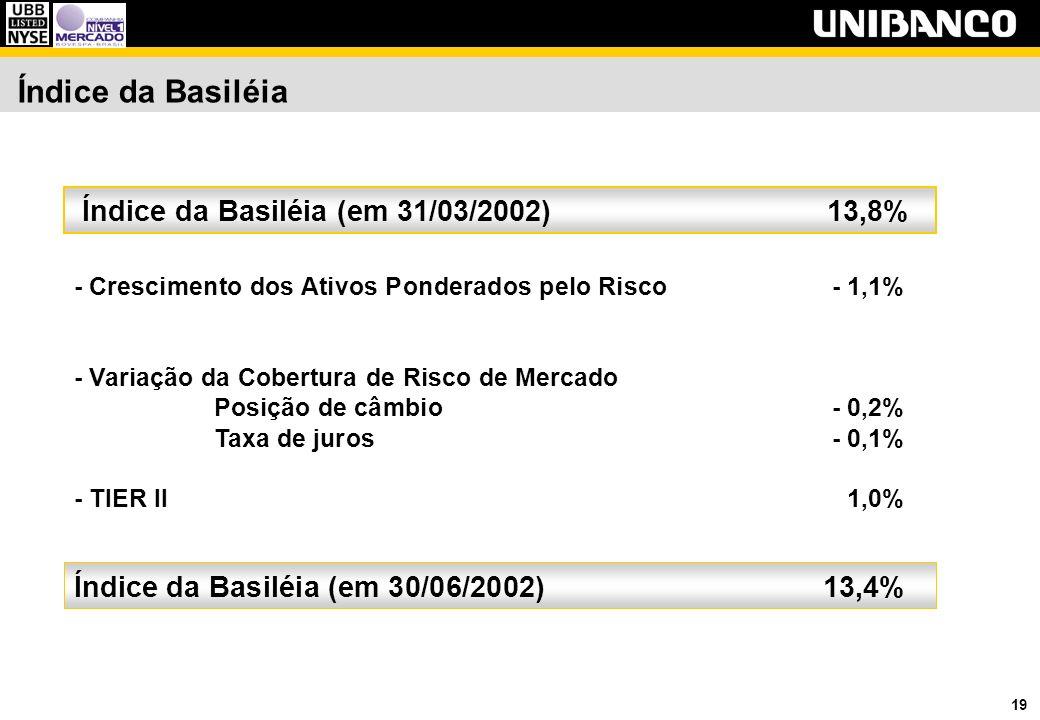 19 Índice da Basiléia - Crescimento dos Ativos Ponderados pelo Risco- 1,1% - Variação da Cobertura de Risco de Mercado Posição de câmbio- 0,2% Taxa de juros- 0,1% - TIER II 1,0% Índice da Basiléia (em 31/03/2002) 13,8% Índice da Basiléia (em 30/06/2002)13,4%