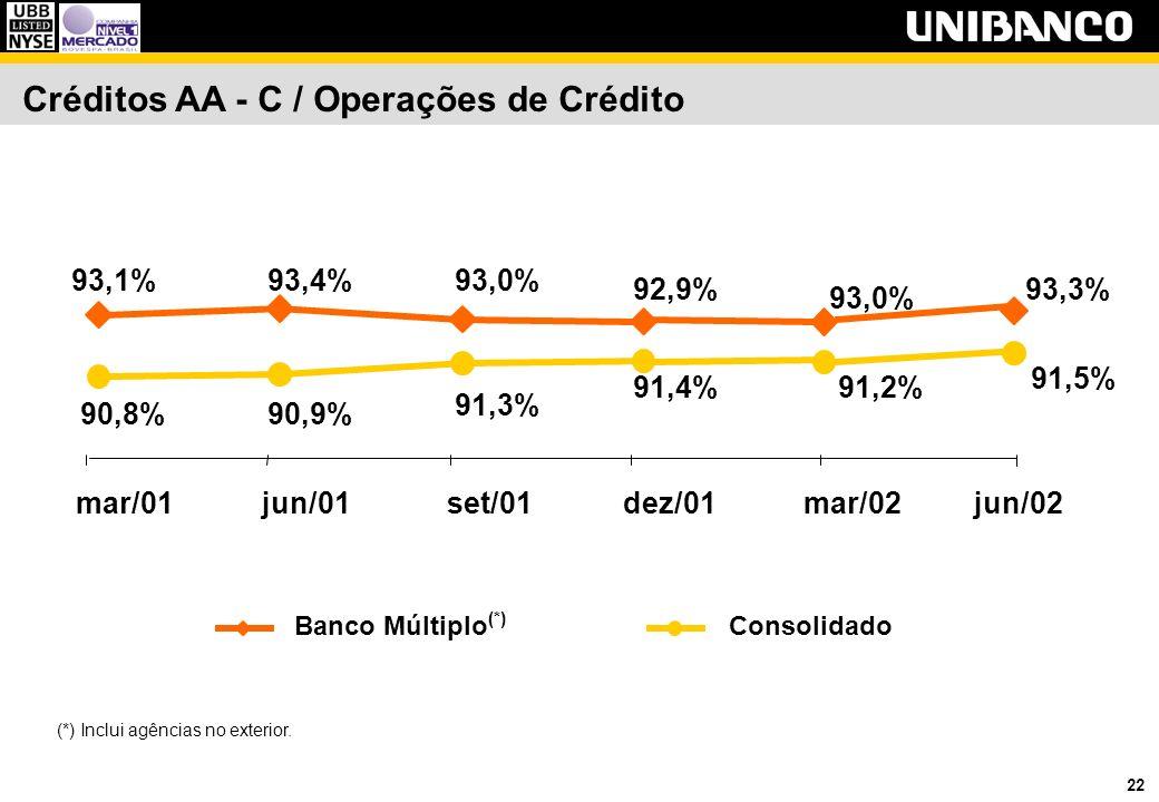 22 Créditos AA - C / Operações de Crédito 93,1%93,4%93,0% 92,9% 91,2% 90,8%90,9% 91,3% 91,4% 93,0% mar/01jun/01set/01dez/01mar/02 Banco Múltiplo (*) Consolidado (*) Inclui agências no exterior.