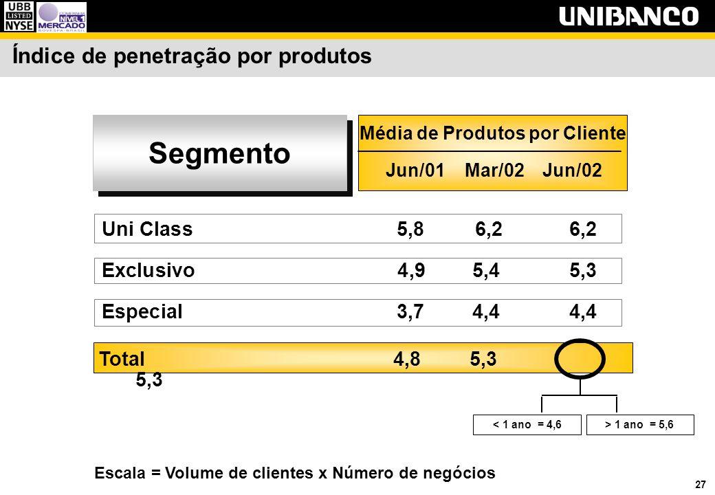 27 Índice de penetração por produtos Uni Class 5,8 6,26,2 Exclusivo 4,95,45,3 Especial 3,74,44,4 Média de Produtos por Cliente Segmento Jun/01 Mar/02 Jun/02 Escala = Volume de clientes x Número de negócios < 1 ano = 4,6 > 1 ano = 5,6 Total4,85,3 5,3