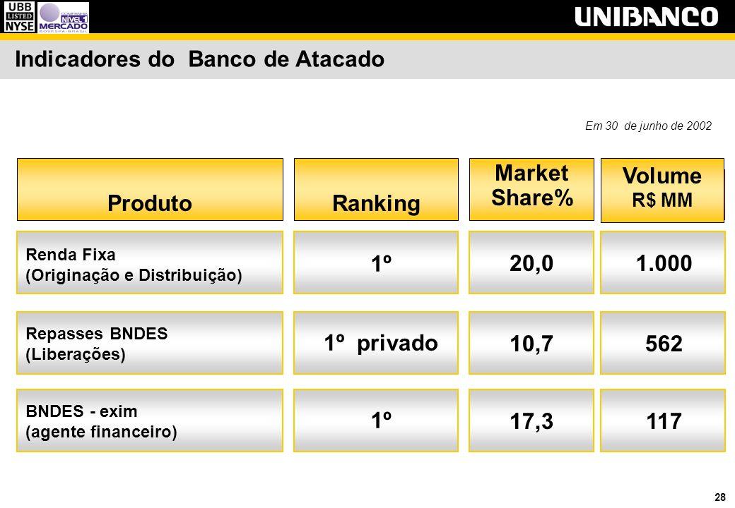 28 Em 30 de junho de 2002 Indicadores do Banco de Atacado Market Share% RankingProduto Volume R$ MM Renda Fixa (Originação e Distribuição) Repasses BNDES (Liberações) 1º 20,01.000 1º privado 10,7562 BNDES - exim (agente financeiro) 1º 17,3117