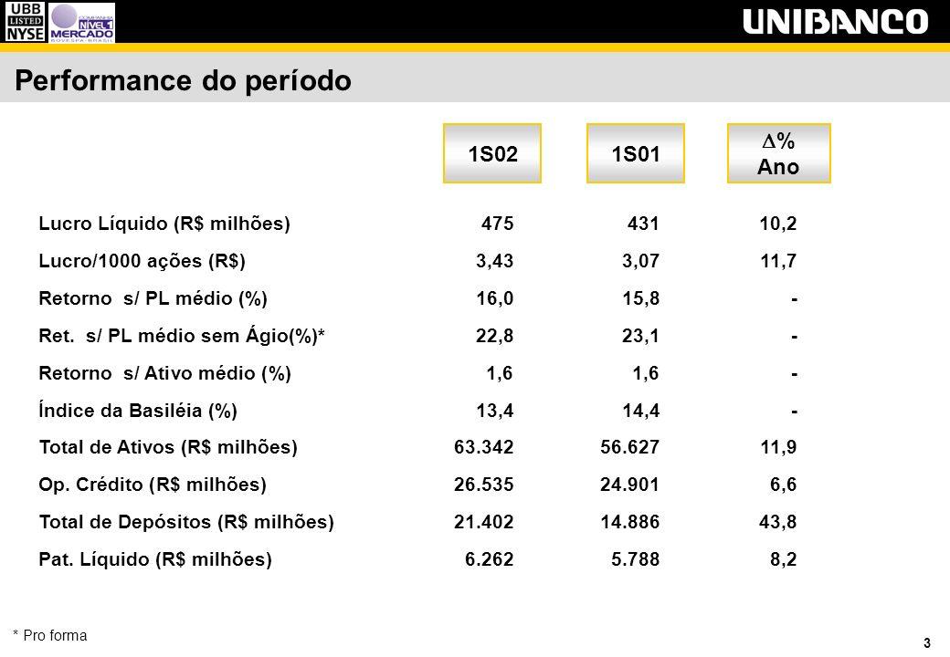 3 Lucro Líquido (R$ milhões)47543110,2 Lucro/1000 ações (R$)3,433,0711,7 Retorno s/ PL médio (%)16,015,8- Ret.