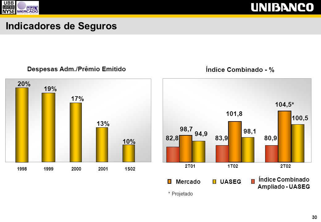 30 Indicadores de Seguros 20% 19% 17% 13% 10% 19981999200020011S02 Despesas Adm./Prêmio Emitido Mercado Índice Combinado - % 94,9 98,7 2T01 100,5 104,5* 2T02 98,1 101,8 1T02 UASEG Índice Combinado Ampliado - UASEG * Projetado 82,8 83,980,9