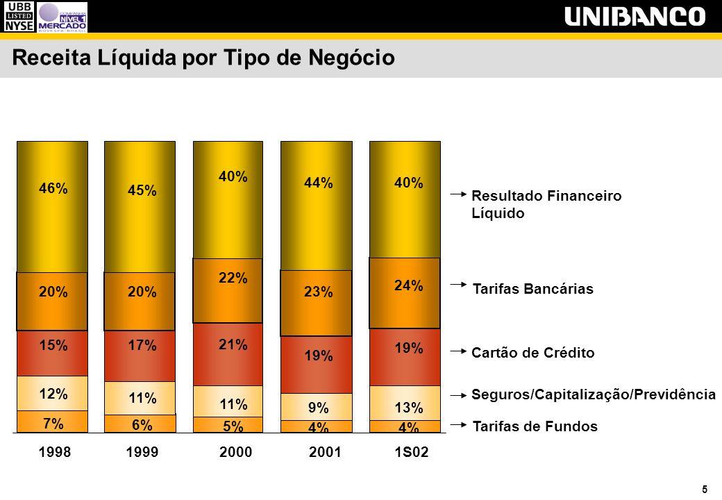 5 Receita Líquida por Tipo de Negócio 19981999200020011S02 Resultado Financeiro Líquido Tarifas Bancárias Cartão de Crédito Seguros/Capitalização/Previdência Tarifas de Fundos 4% 5% 6% 7% 13%9% 11% 12% 19% 21% 17%15% 24% 23% 22% 20% 40%44% 40% 45% 46%