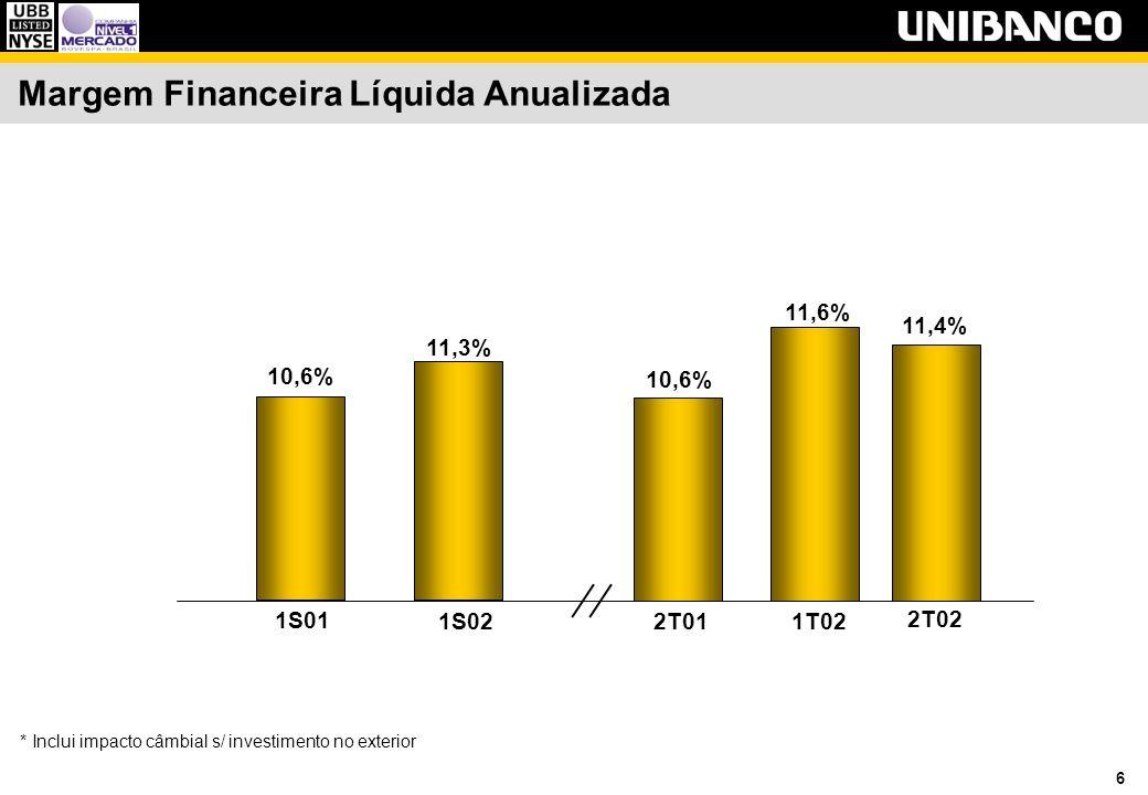 6 Margem Financeira Líquida Anualizada 11,4% 2T02 1T02 11,6% 2T01 10,6% 1S02 11,3% 1S01 10,6% * Inclui impacto câmbial s/ investimento no exterior