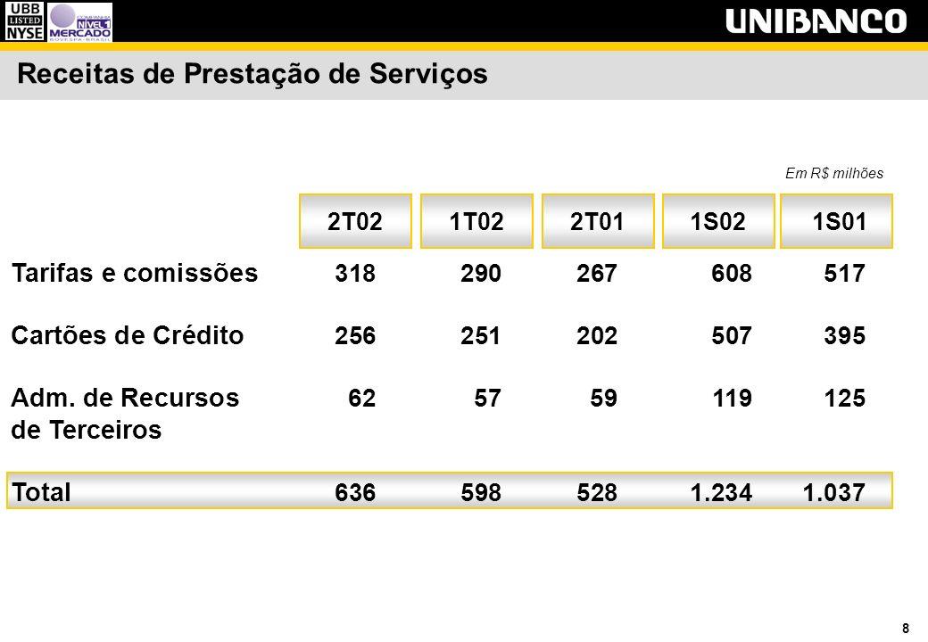 29 Indicadores de Seguros Prêmios Emitidos Líquido - R$ milhões 337 6.324 5% 2T01 449 6.685 7% 1T02 449 7.298 6% 2T02 UASEG MercadoMarket share UASEG Índice de Sinistralidade - % 55,7% 67,6% 2T01 63,4% 66,8% 4T01 60,4% 66,4% 1T02 Mercado 64,3% 66,9% * 2T02 * Dados prévios de junho de 2002