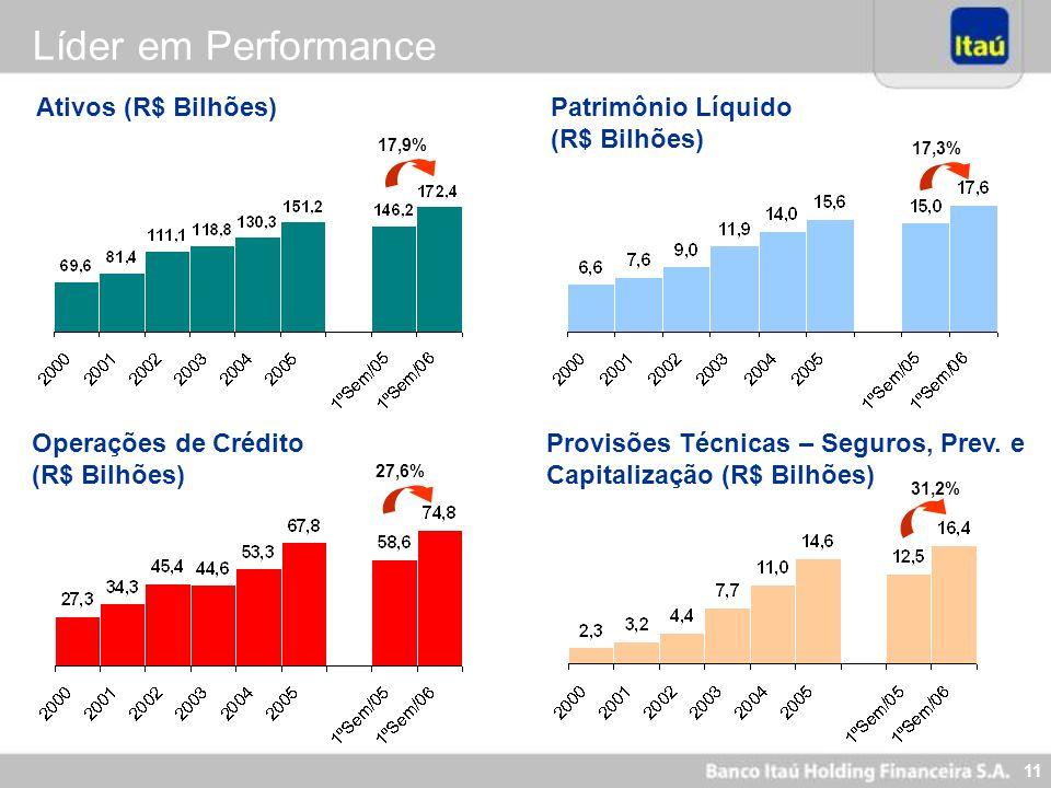 10 Nova Visão Itaú - 2005 Ser o Banco líder em performance Crescimento contínuo e sustentável do lucro Criação de valor, medida pelo retorno sobre o c