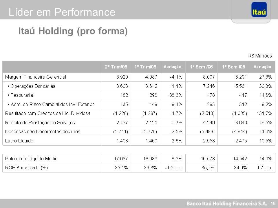 15 Evolução da Taxa anualizada da Margem Financeira Gerencial (%) (*) Após ajustes de itens eventuais no valor de R$ 612 milhões descritos no relatóri