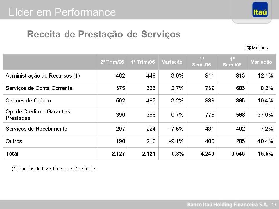 16 R$ Milhões Itaú Holding (pro forma) Líder em Performance