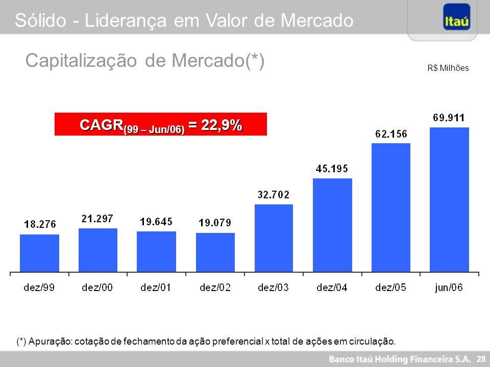27 Nova Visão Itaú - 2005 Ser o Banco líder em performance e perene, reconhecidamente sólido Percepção de solidez financeira Capitalização Lucrativida