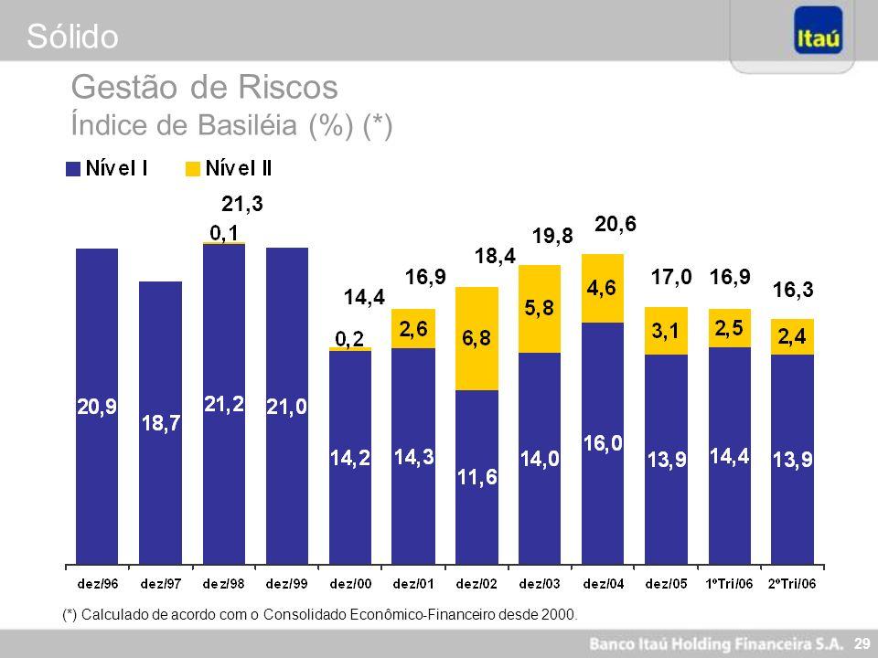 28 Sólido - Liderança em Valor de Mercado R$ Milhões Capitalização de Mercado(*) CAGR (99 – Jun/06) = 22,9% (*) Apuração: cotação de fechamento da açã