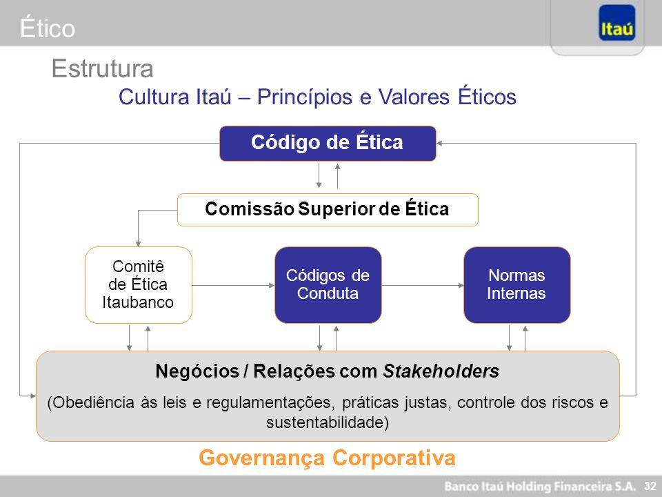 31 Ético Objetivo: Manter vivo nosso jeito de fazer negócios: garantia de que no futuro o Itaú terá o mesmo sucesso de hoje Ética Transparência Confia