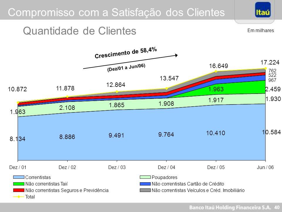 39 Nova Visão Itaú - 2005 Ser o Banco líder em performance e perene, reconhecidamente sólido e ético, destacando-se por equipes motivadas, comprometid
