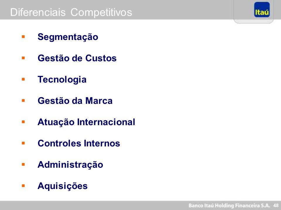 47 Nova Visão Itaú - 2005 Ser o Banco líder em performance e perene, reconhecidamente sólido e ético, destacando-se por equipes motivadas, comprometid