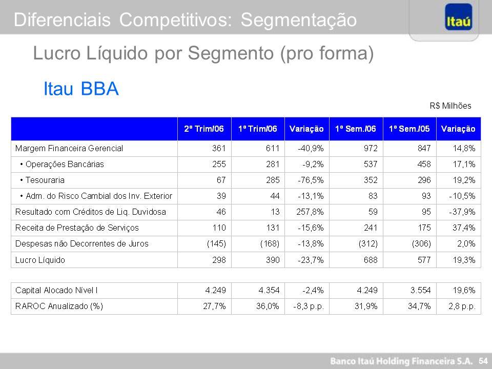 53 R$ Milhões Lucro Líquido por Segmento (pro forma) Diferenciais Competitivos: Segmentação Itaubanco