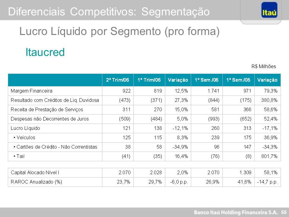 54 R$ Milhões Lucro Líquido por Segmento (pro forma) Diferenciais Competitivos: Segmentação Itau BBA