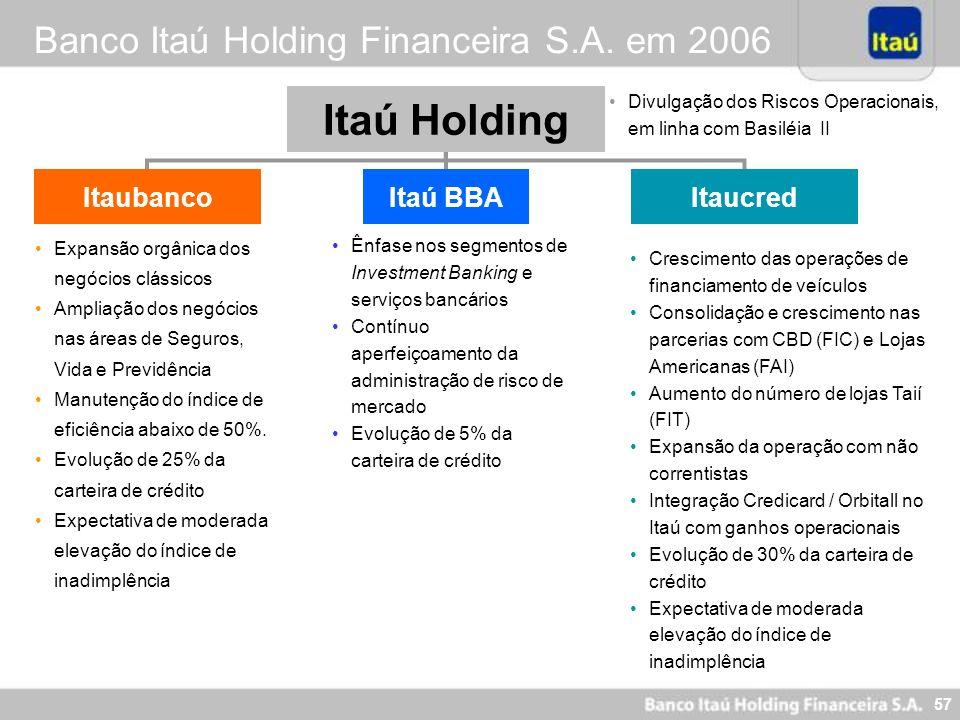 56 Carteira de Crédito (R$ Milhões) Lojas Diferenciais Competitivos: Segmentação Itaucred