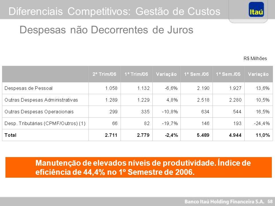 57 Itaú Holding ItaucredItaú BBAItaubanco Banco Itaú Holding Financeira S.A. em 2006 Expansão orgânica dos negócios clássicos Ampliação dos negócios n
