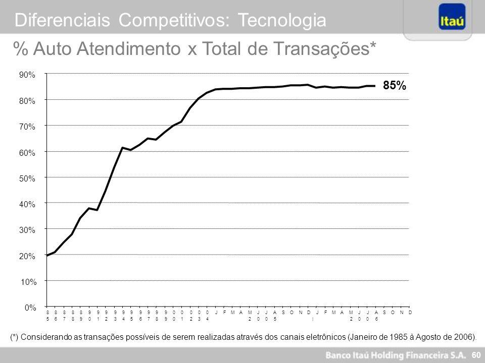 59 Índice de Eficiência (%) Diferenciais Competitivos: Gestão de Custos (*) Para maiores detalhes sobre a Margem Financeira Gerencial, consultar o Rel