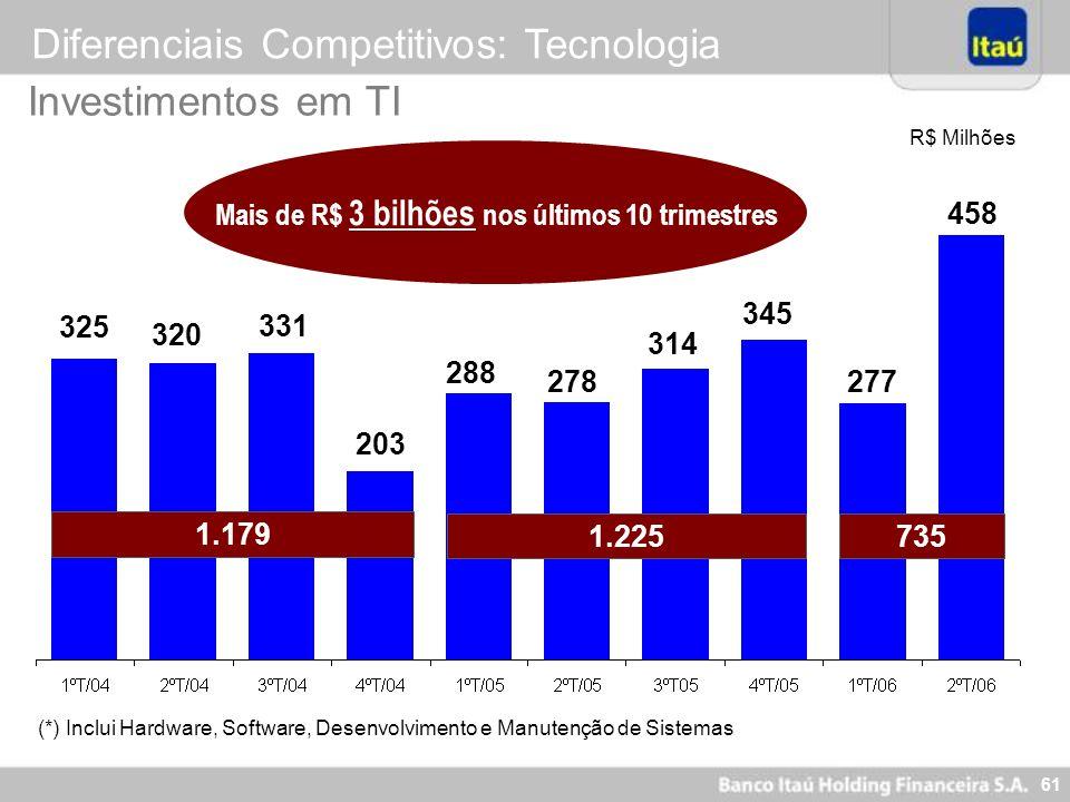 60 Diferenciais Competitivos: Tecnologia % Auto Atendimento x Total de Transações* (*) Considerando as transações possíveis de serem realizadas atravé