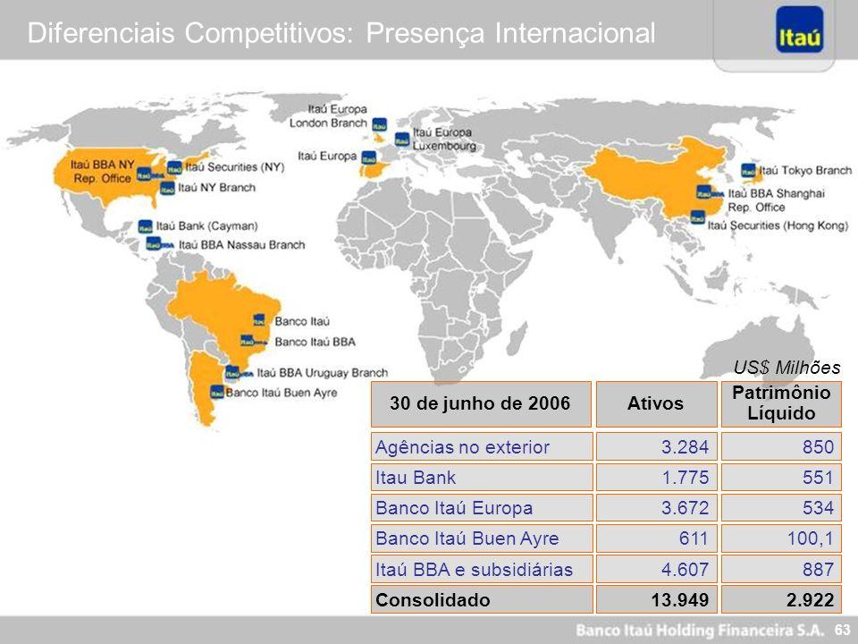 62 As Marcas mais Valiosas do Brasil Revista Dinheiro – Jun. 2005 US$ Milhões Pesquisa Realizada pela Consultoria Inglesa Interbrand Empresa Bradesco