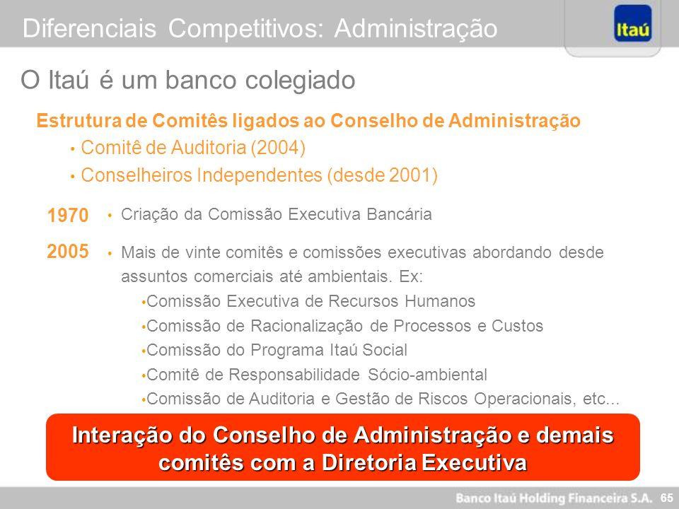 64 Diferenciais Competitivos: Controles Internos Em 08 de junho de 2006, o Banco Itaú Holding Financeira S.A. (ITAÚ) arquivou na SEC - Securities and