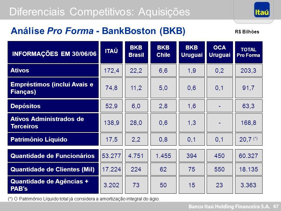 66 Diferenciais Competitivos: Aquisições / Parcerias Histórico de Aquisições / Parcerias: Expertise BFB (1995) 281 Banerj (1997) 25 Bemge (1998) 297 B