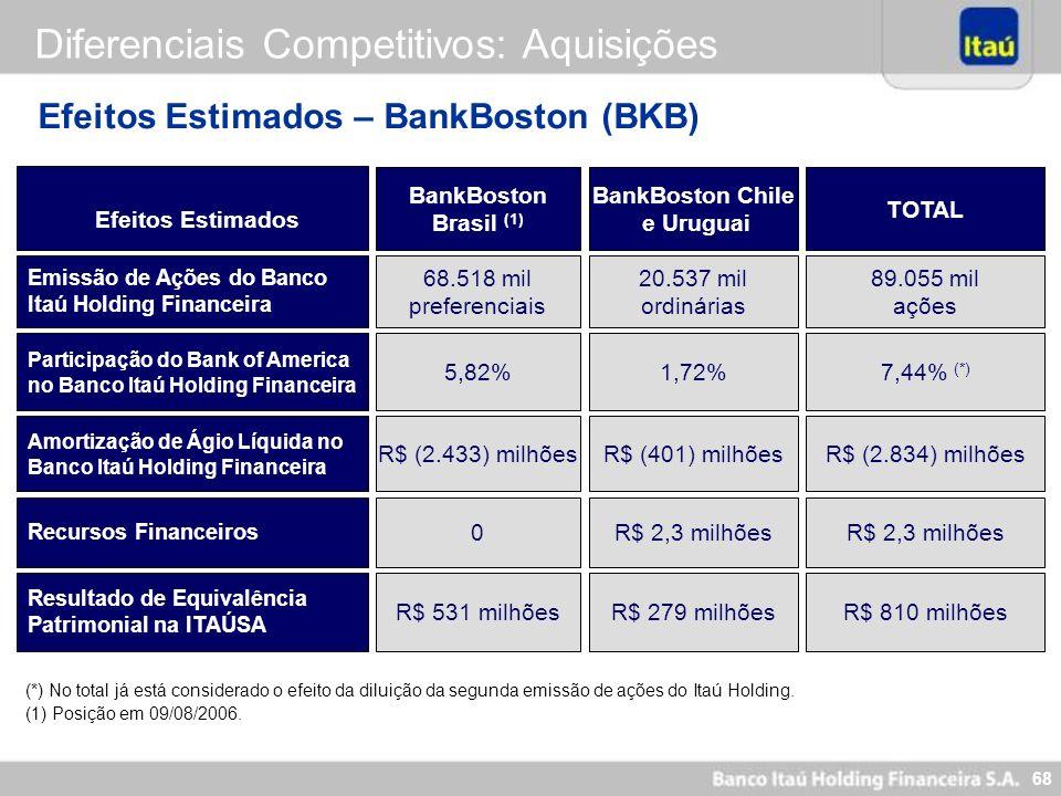 67 Análise Pro Forma - BankBoston (BKB) R$ Bilhões (*) O Patrimônio Líquido total já considera a amortização integral do ágio. Ativos Empréstimos (inc