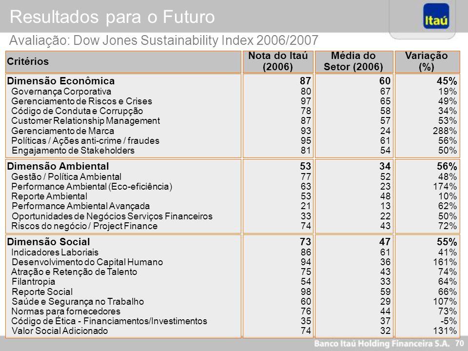 69 Nova Visão Itaú - 2005 Ser o Banco líder em performance e perene, reconhecidamente sólido e ético, destacando-se por equipes motivadas, comprometid