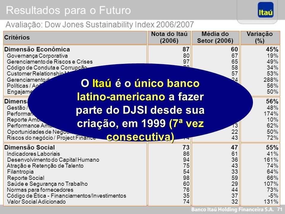 70 Avaliação: Dow Jones Sustainability Index 2006/2007 Resultados para o Futuro Critérios Nota do Itaú (2006) Variação (%) Média do Setor (2006) Dimen