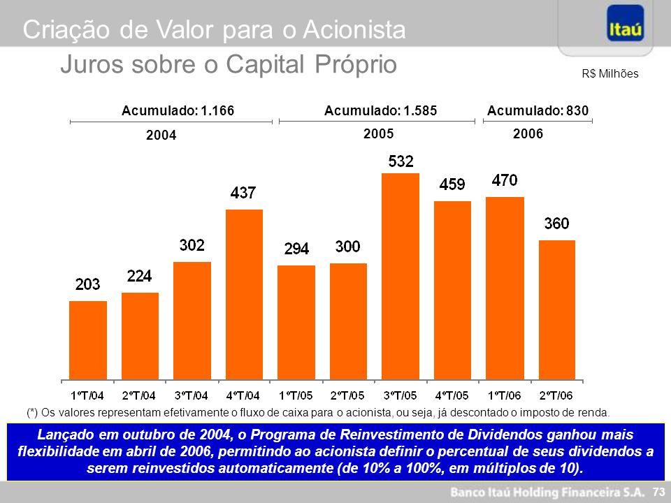 72 Nova Visão Itaú - 2005 Ser o Banco líder em performance e perene, reconhecidamente sólido e ético, destacando-se por equipes motivadas, comprometid